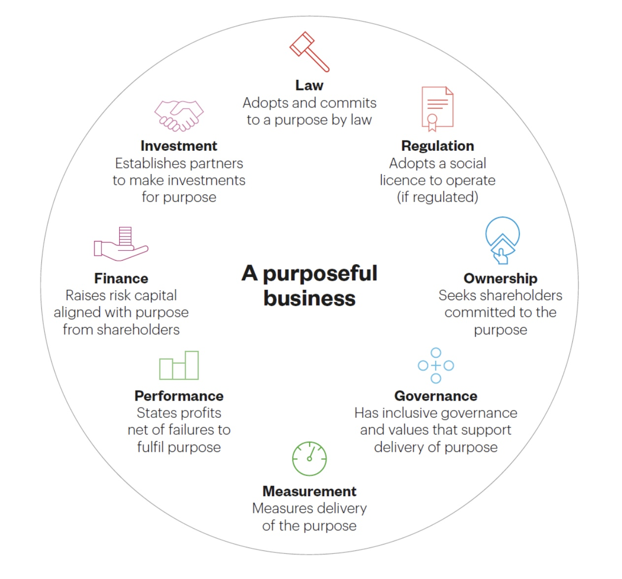 Principles of purposeful business
