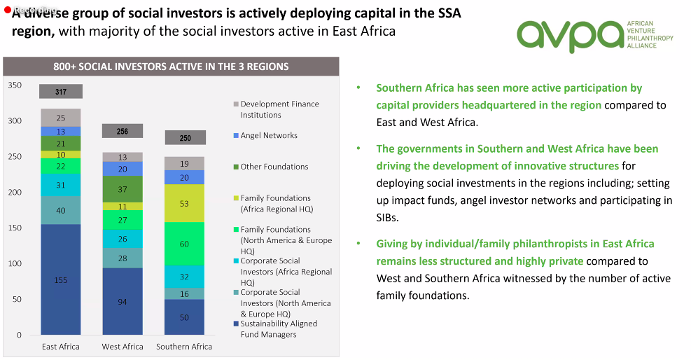 AVPA webinar social investment
