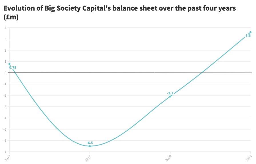 Big Society Capital balance sheet chart