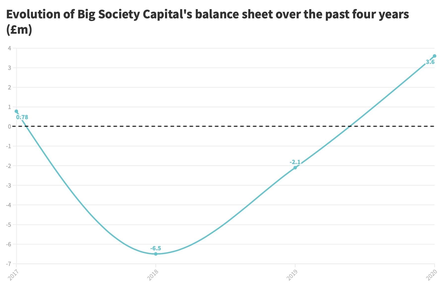 BSC balance sheet_0