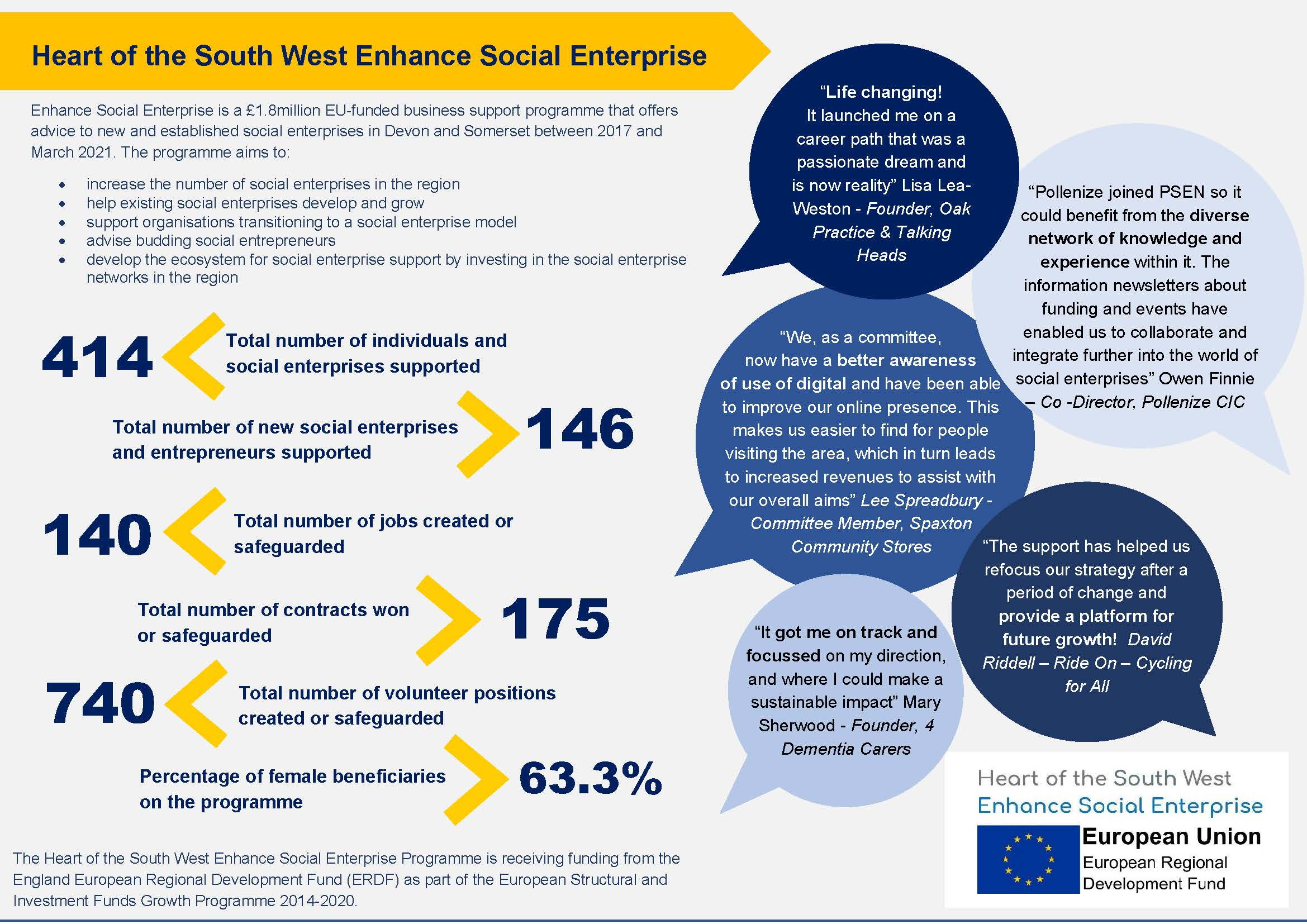 ESE infographic programme outcomes