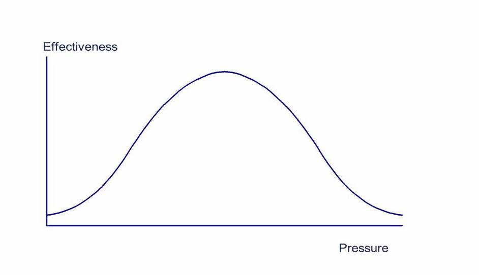 Effectiveness and pressure curve