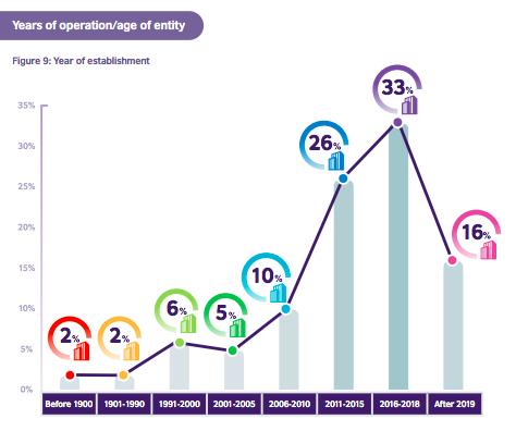 Hong Kong social enterprises - year of foundation - British Council research 2021