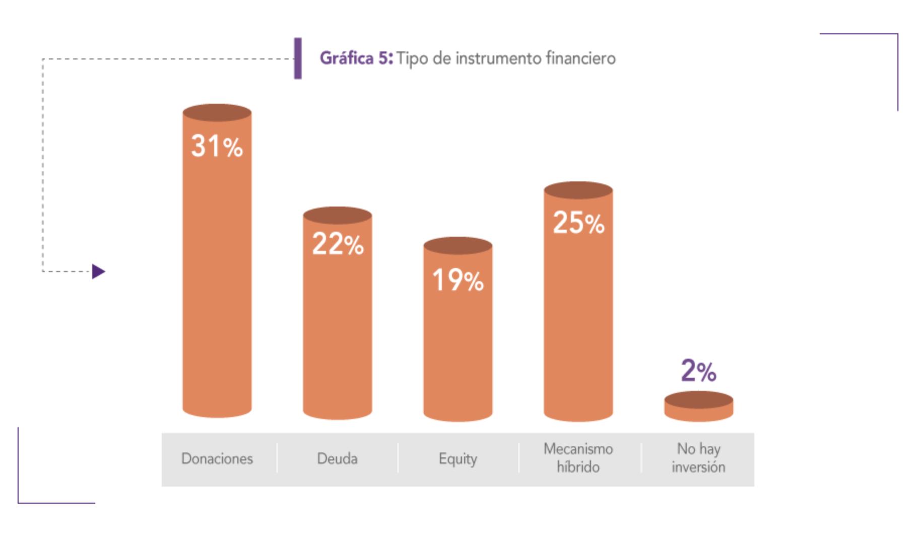 Latimpacto finance instruments