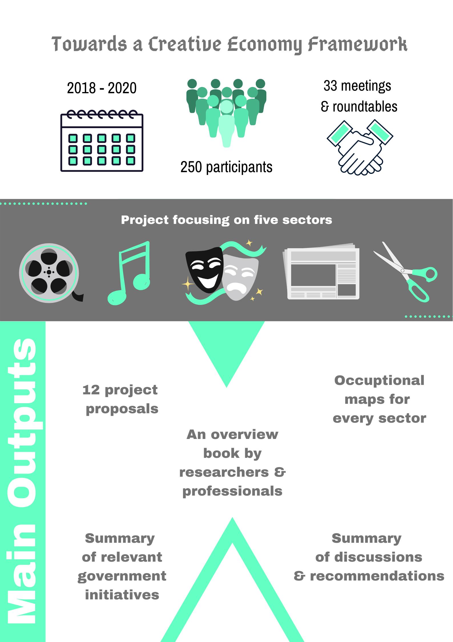 Mapping Creative Economy - Infographic #1