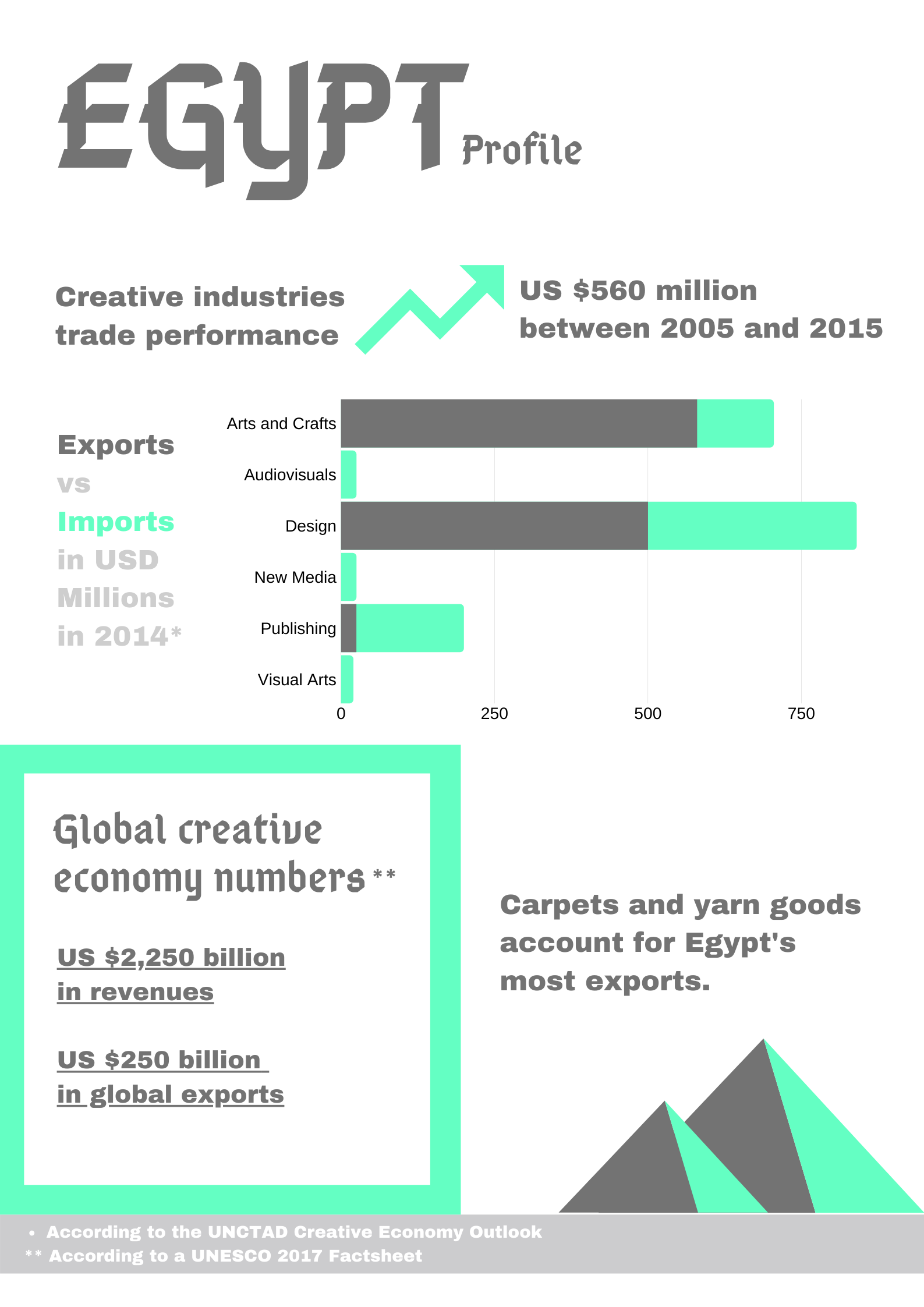 Mapping Creative Economy - Infographic #2
