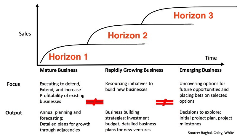 McKinsey Three Horizons