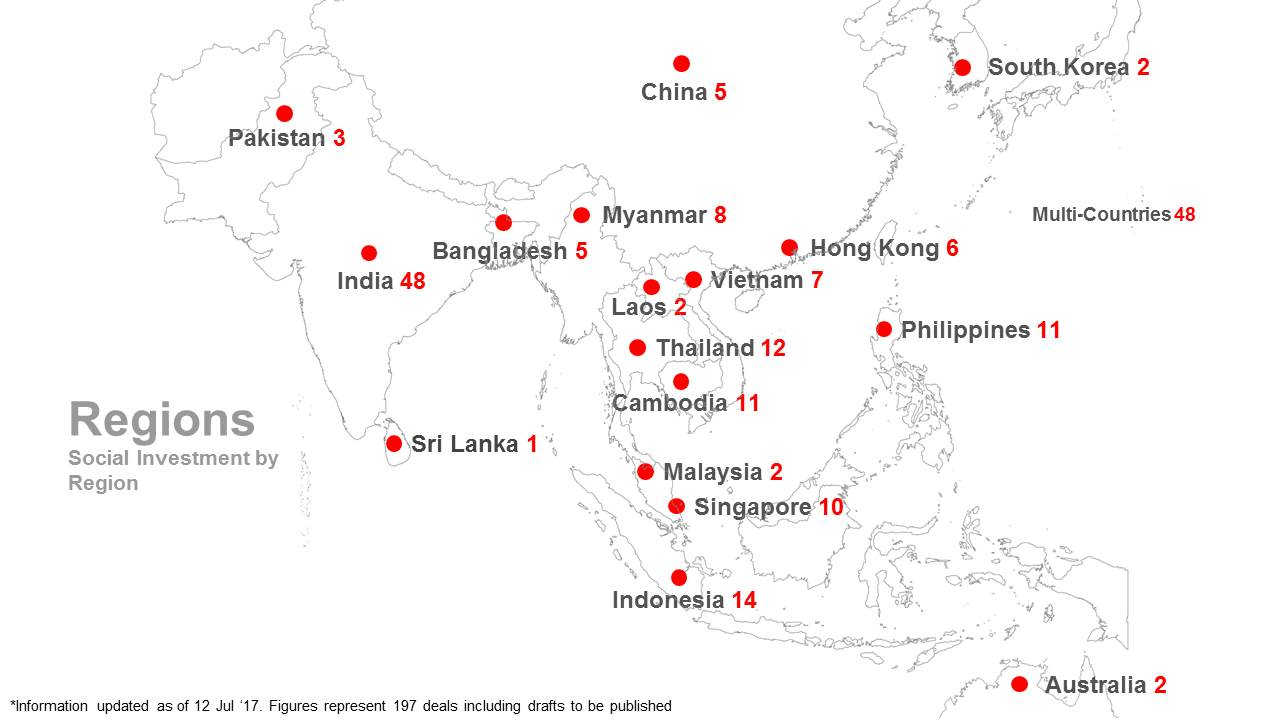 AVPN Deal Share Platform regions