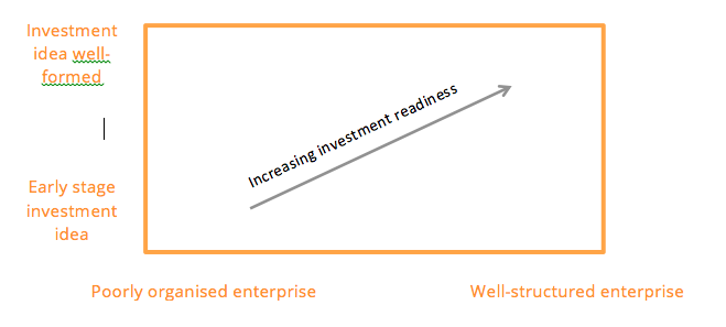 Investment readiness graph