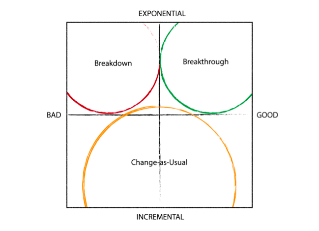 Breakthrough Compass