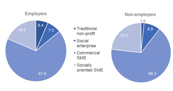Government estimates 471,000 social enterprises are active