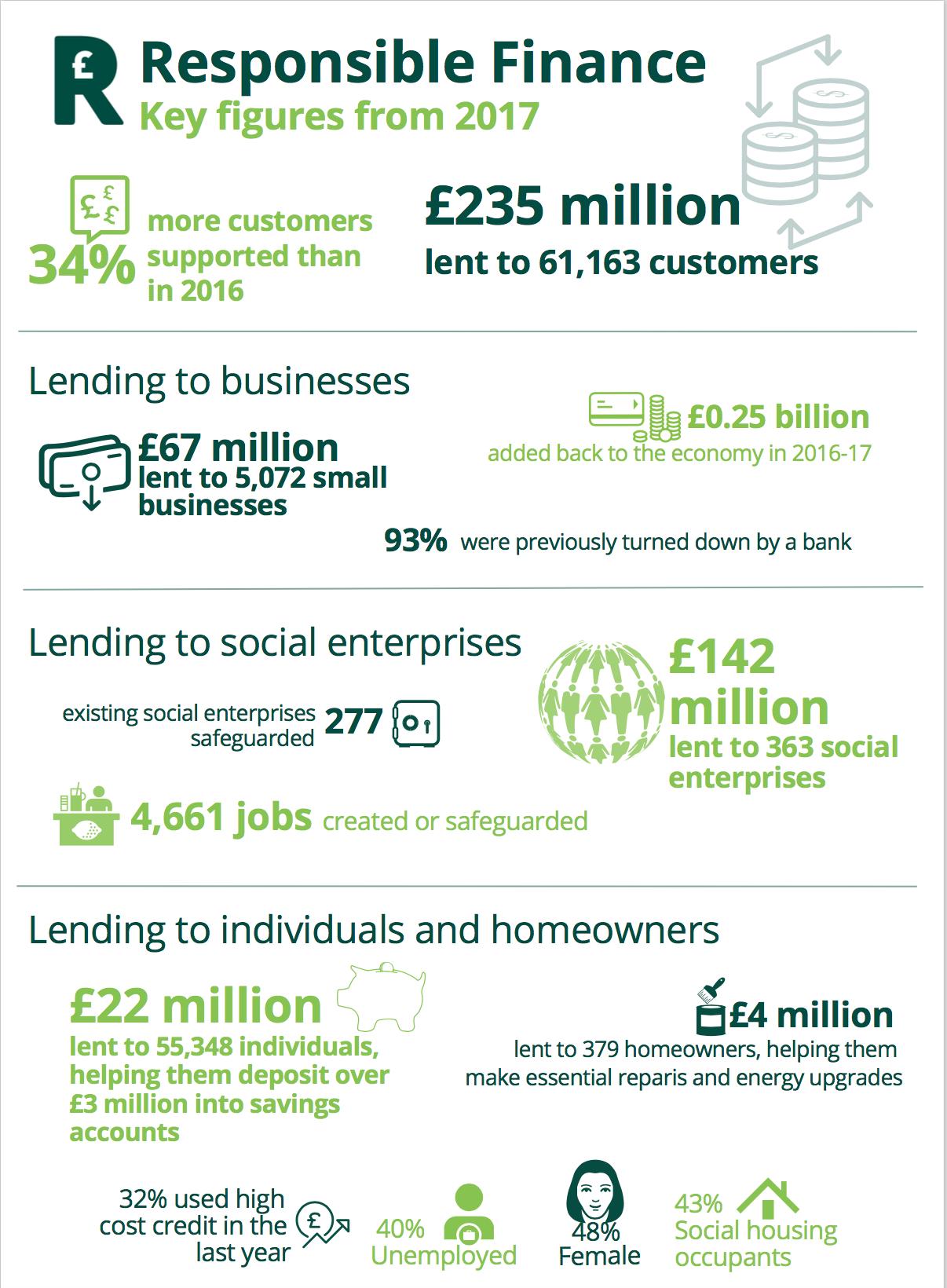 Responsible Finance report figures