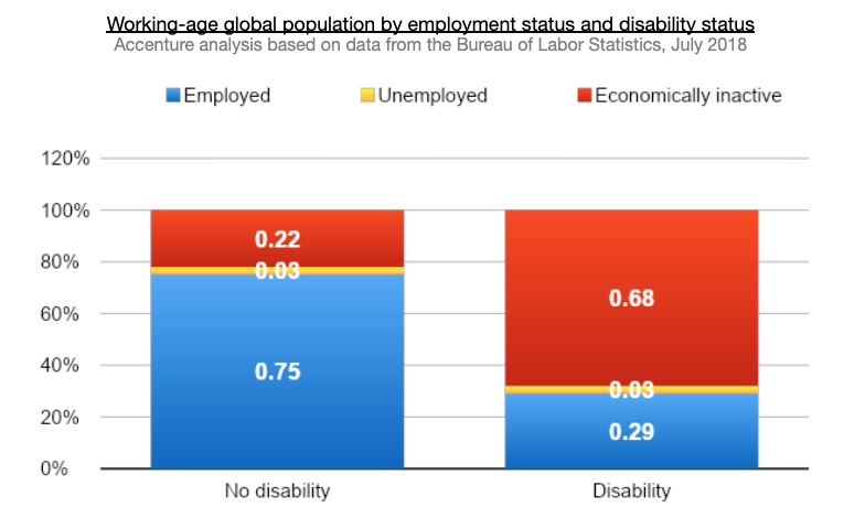 working disability stats