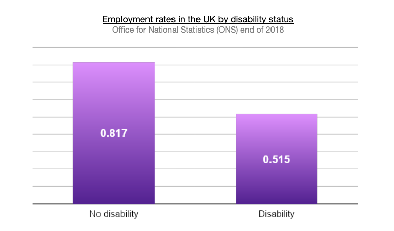 employment rates uk disability status