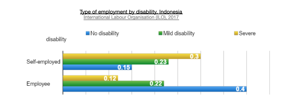 Type of employment by disability