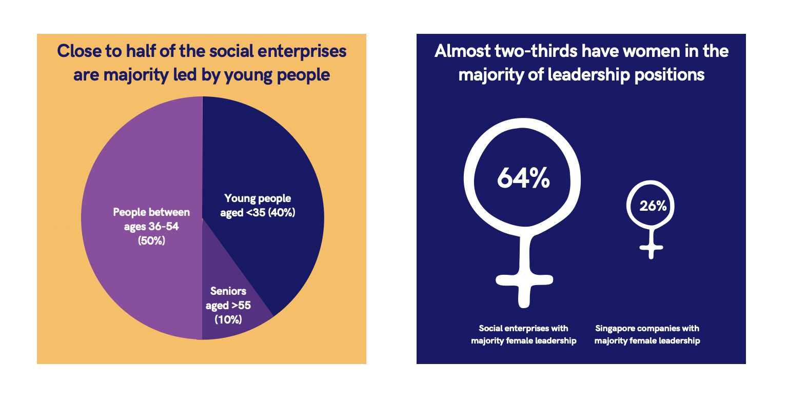 women and young people lead Singapore's social enterprises