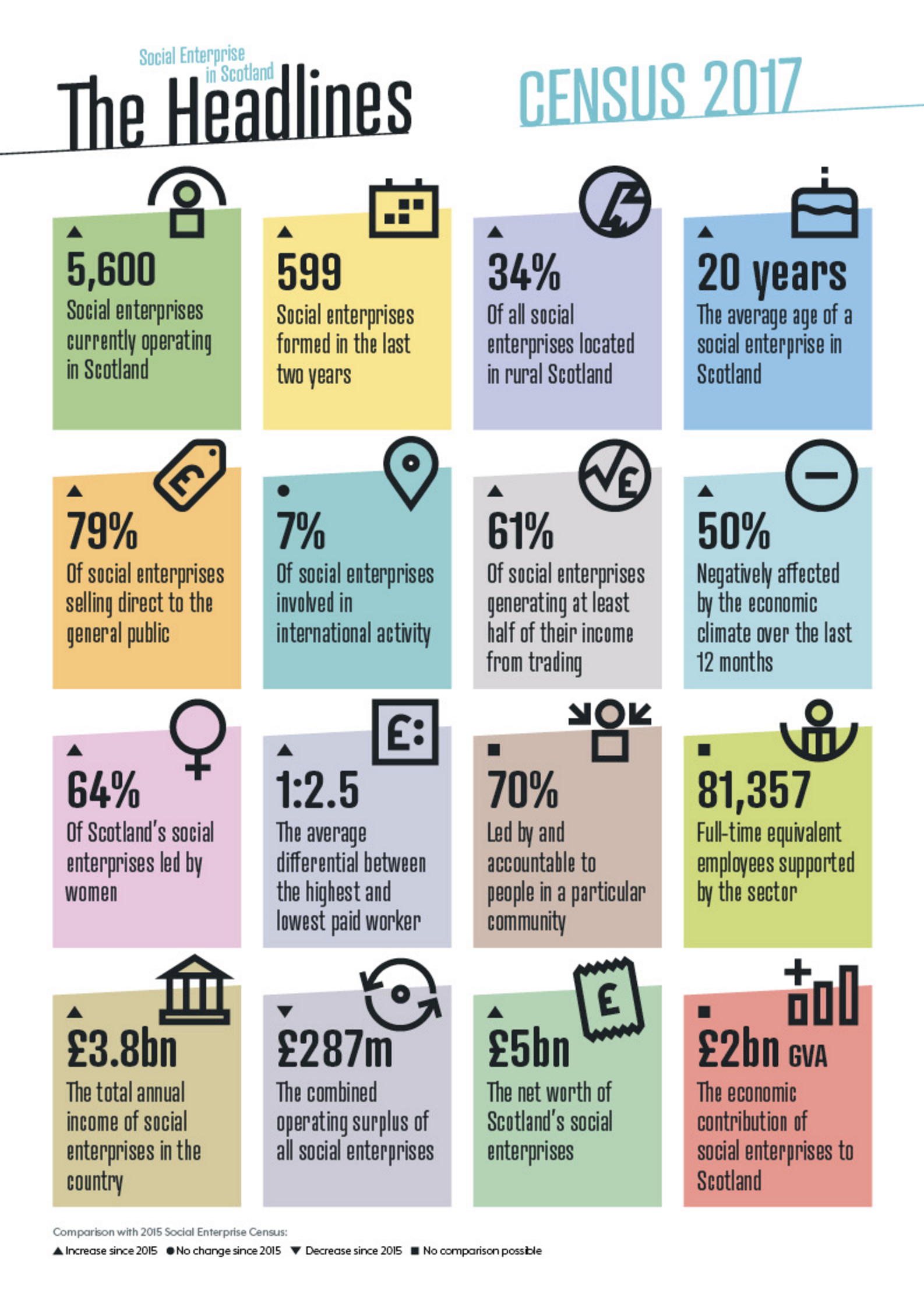 headline figures from Social enterprise Scotland census 2017