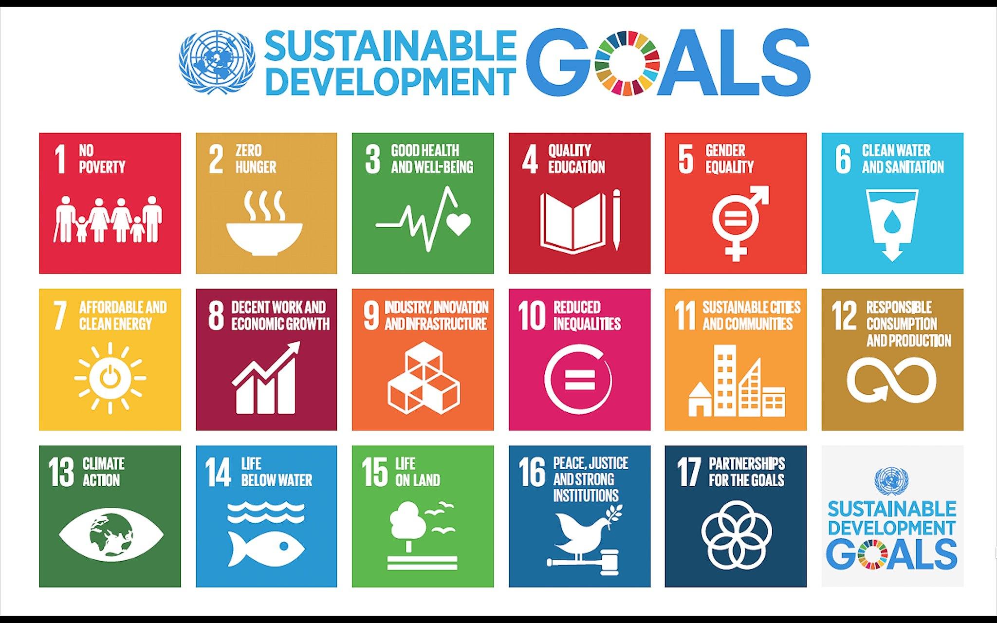 UN sustainable development goals list