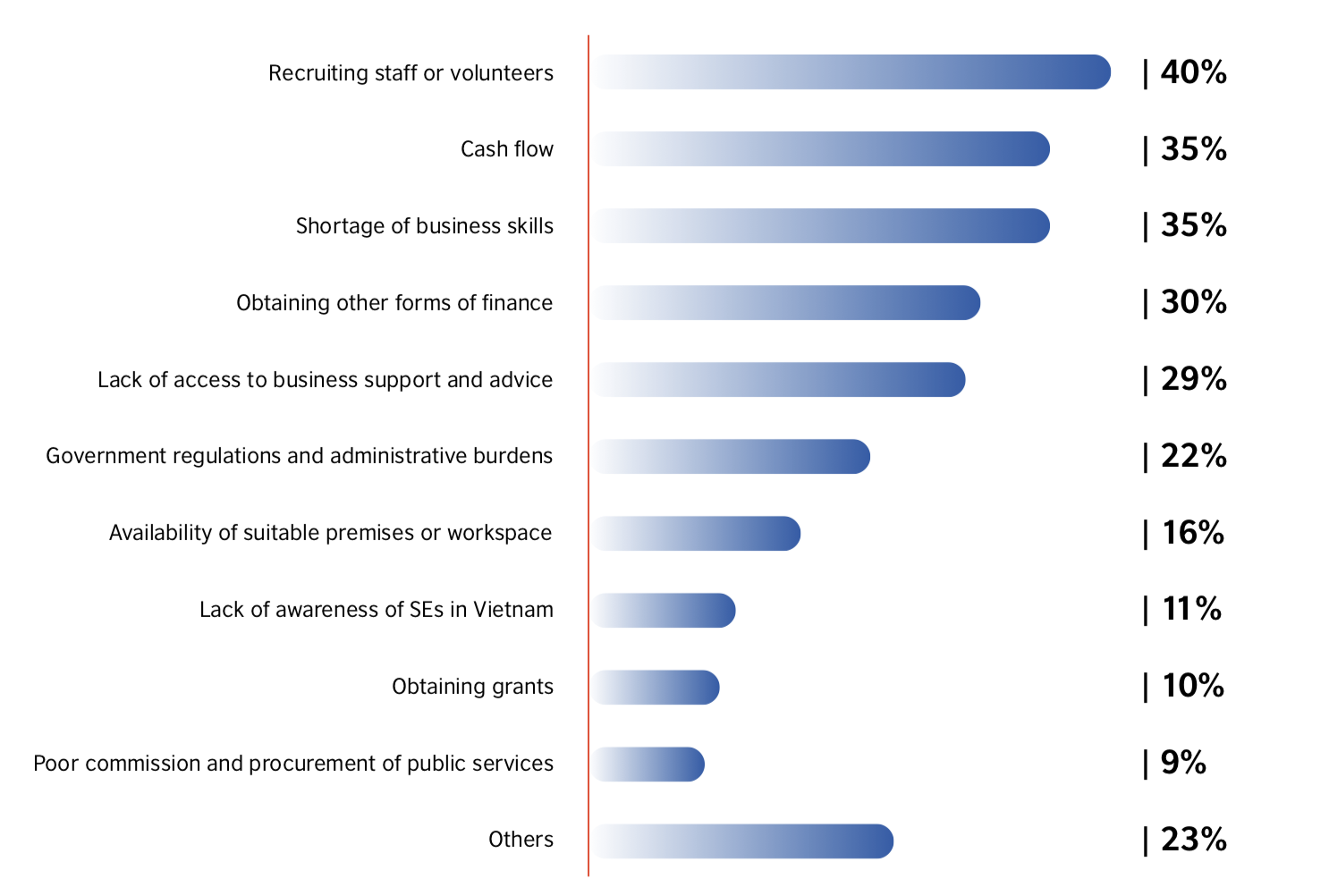 Barriers to growth for Vietnam's social enterprises chart