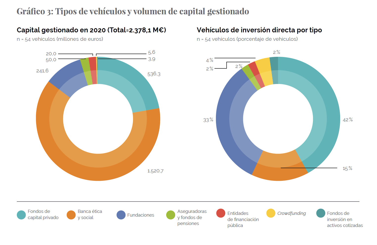 Impact investors and investment vehicles in Spain in 2020