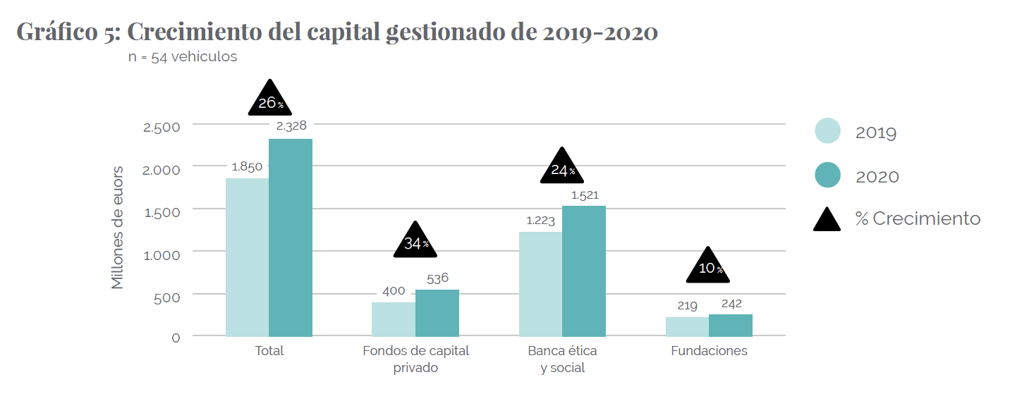 The 26% increase in impact investment in Spain from 2019 to 2020