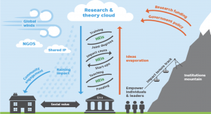 Higher education social innovation ecosystem in Hong Kong